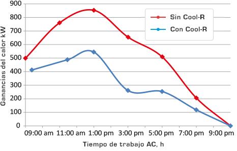 Datos informativos de calor y tiempo Cool R