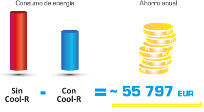Cool R ahorro anual
