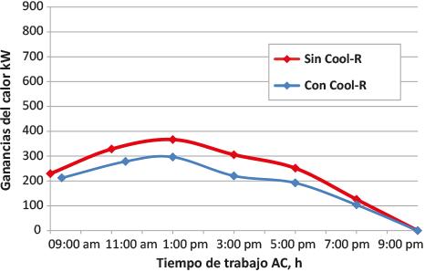 Cool R ganancias calor