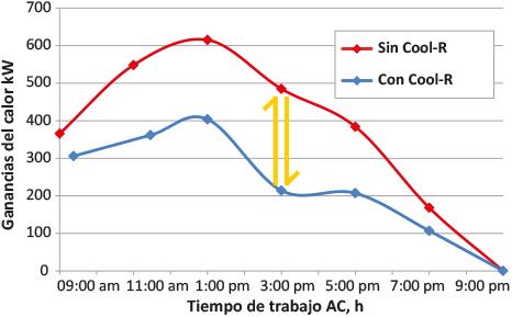 Cool R diferencia ganancias calor