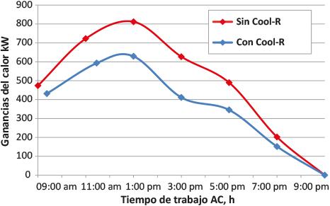Cool r ganancias calor tiempo de trabajo