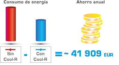 Cool R ahorro anual 41 euros