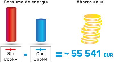 Cool R ahorro anual 55 euros
