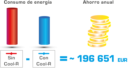 Cool R ahorro anual de 196 euros