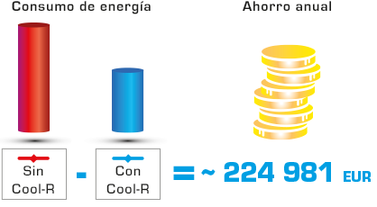 Cool R ahorro anual 224 euros