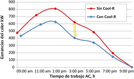 Cool R comparación ganancias y tiempo