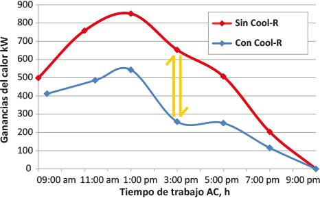 Cool R medir ganancias calor y tiempo de trabajo