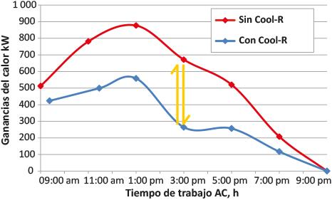 Cool R diferencia entre calor y tiempo trabajo