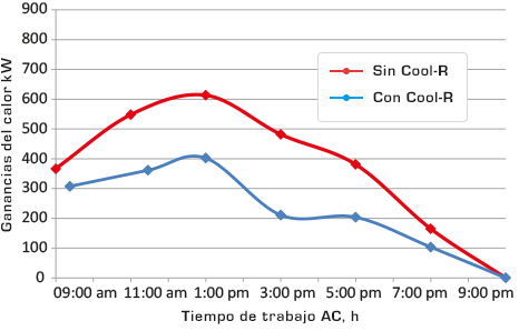 Graficos de calor de Cool R