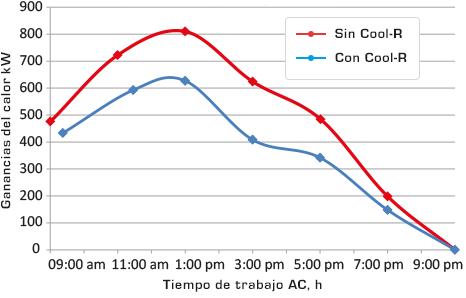 Gráficas de calor y tiempo de trabajo de Cool R