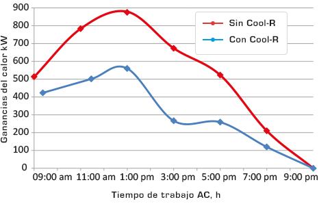 Comparativa de gráficas de calor de Cool R