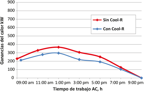 Cool R ganancias calor