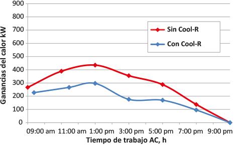Cool R ganancias calor tiempo