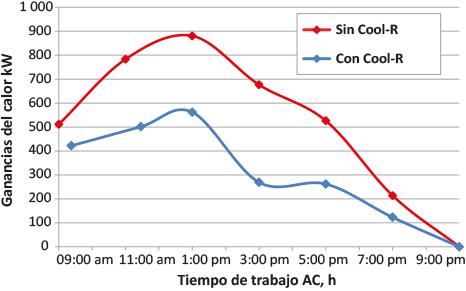 Cool R ganancias de calor sin producto