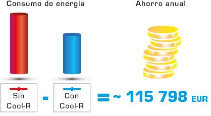 Cool R ahorro anual 115 euros