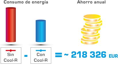 Cool R ahorro anual 218 euros