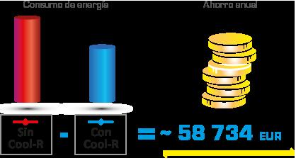 Cool R beneficios anuales