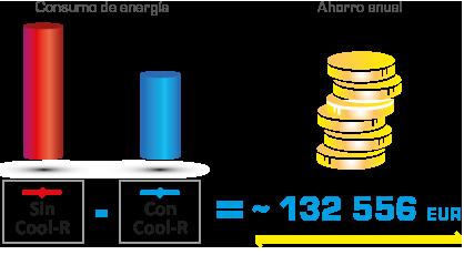 Cool R precio de consumo