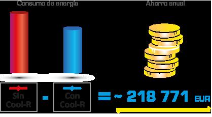 Cool R ahorro euros