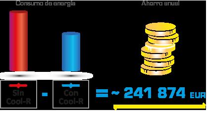 Cool R ahorro anual euros