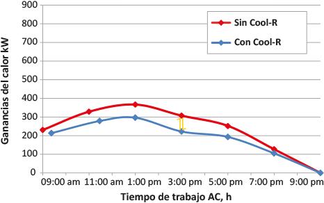 Cool R datos ganancias de calor