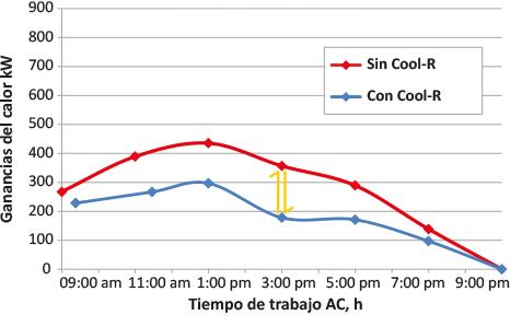 Cool R datos tiempo trabajo
