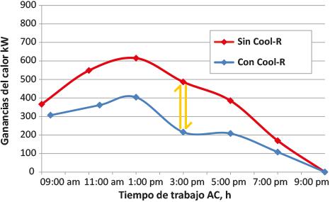 Cool R datos comparativos ganancias calor