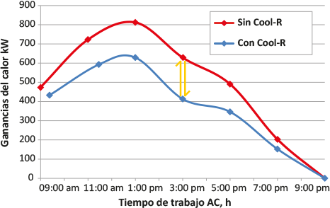 Cool R datos comparativos de tiempo de trabajo
