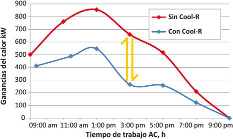 Cool R datos informativos ganancias de calor