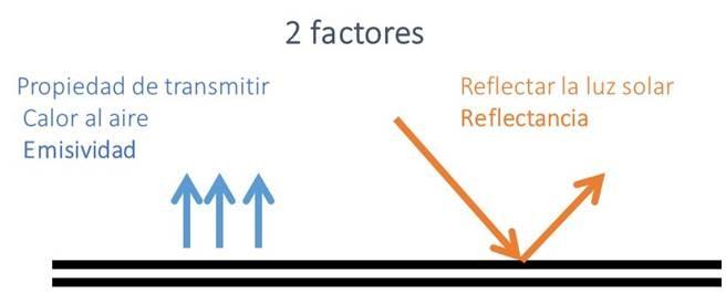 Factores emisisvidad